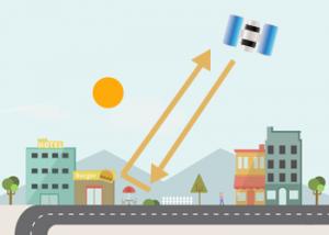Active sensors double-bounce backscatter