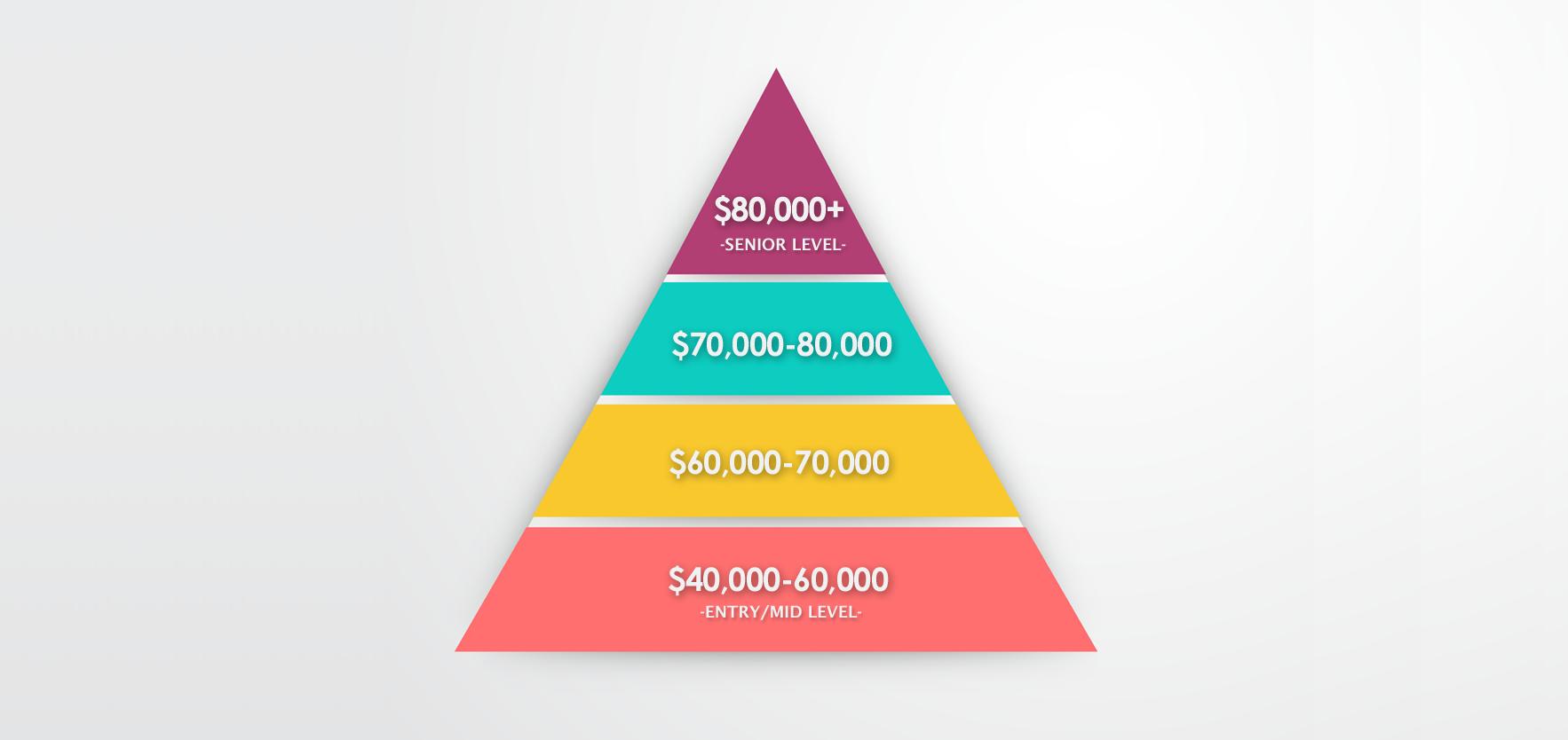 Gis Salary Expectations Climb The Gis Career Ladder Gis