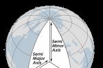 Axis Spheroid