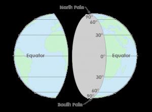 Latitude Coordinates