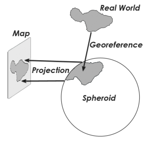 Map Projection Georeference