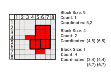 Block Coding