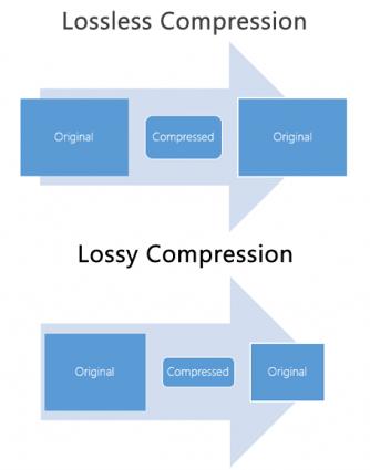 Lossy vs Lossless