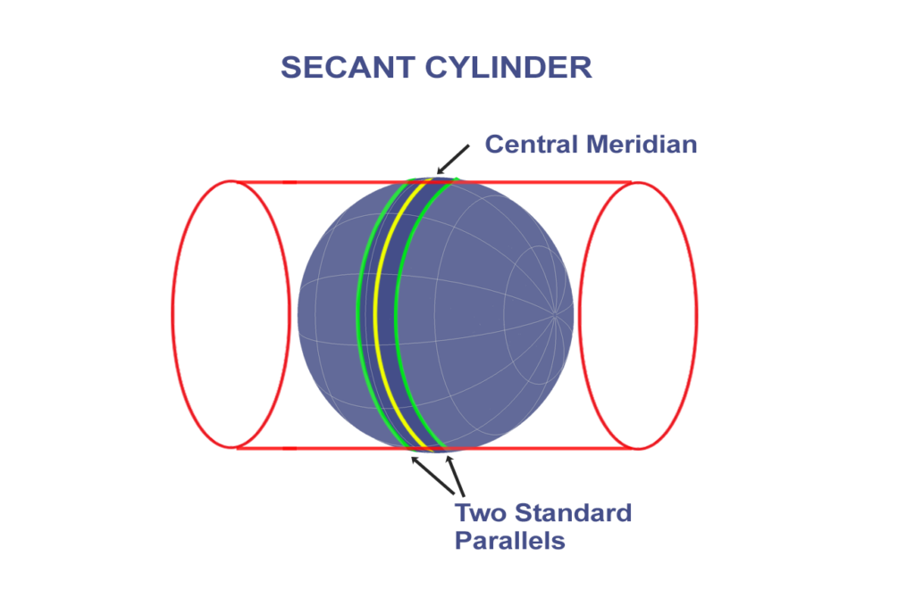 UTM Secant Tangent Cylinder