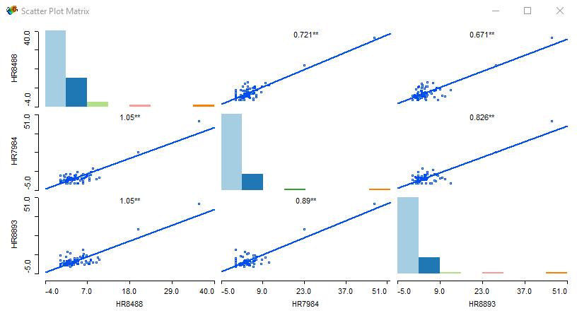 geoda scatterplot matrix