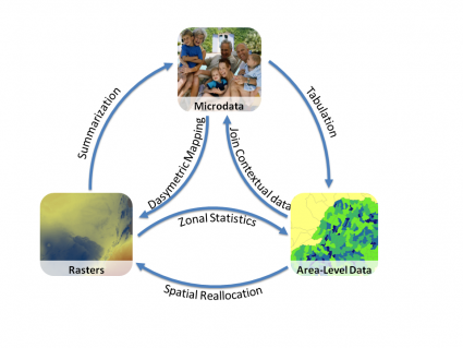 Terrapop - Environment and Demographic Data