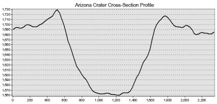 Arizona Meteor Crater Topographic Profile