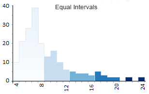 Equal Intervals Histogram