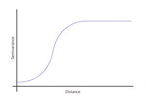 gaussian graph