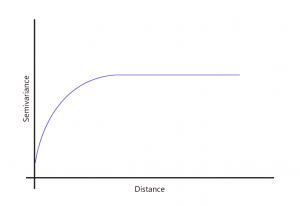 spherical graph