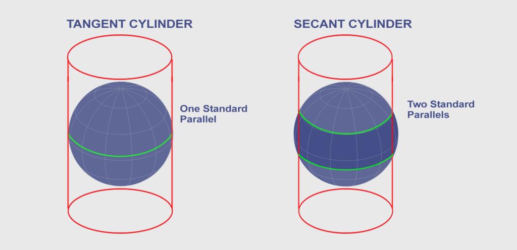 Secant Tangent Cylinder