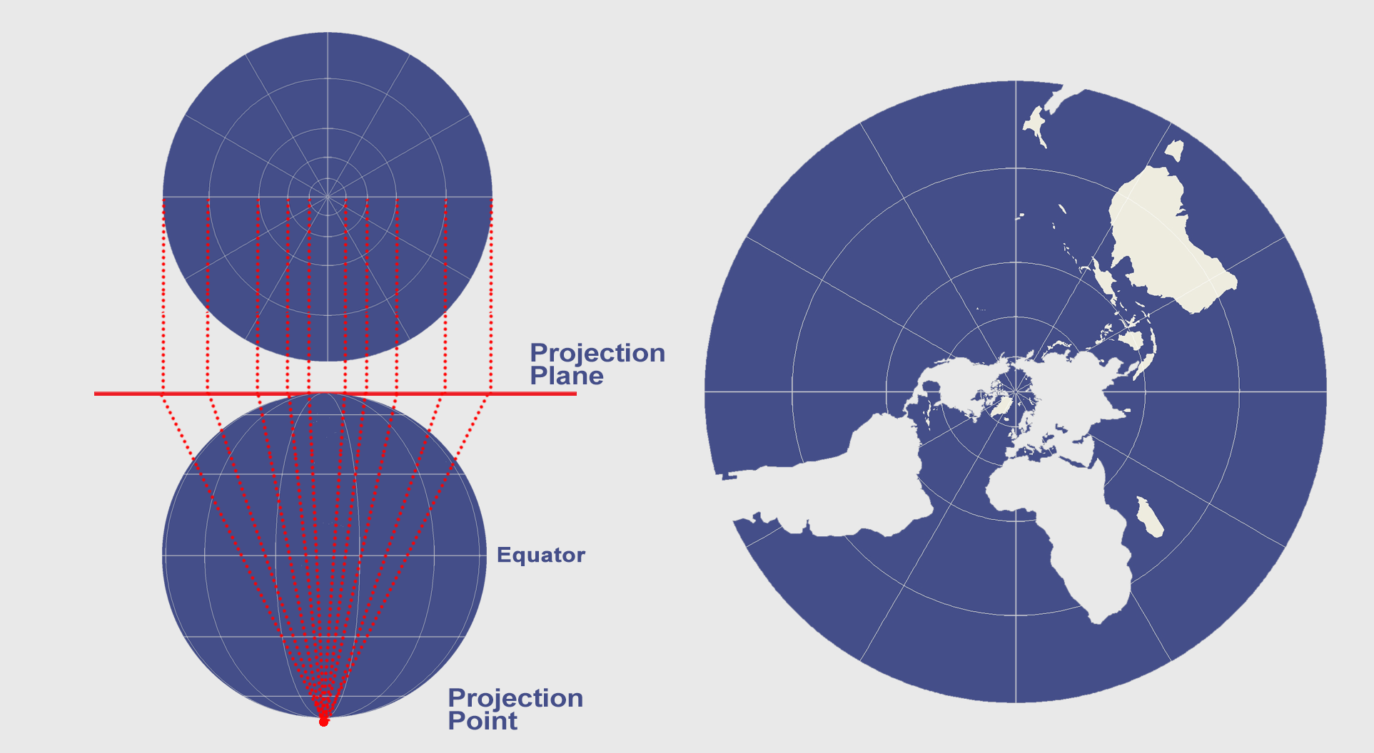 azimuthal projection The azimuthal equidistant projection is an azimuthal map projection it has the useful properties that all points on the map are at proportionately correct distances from the center point.