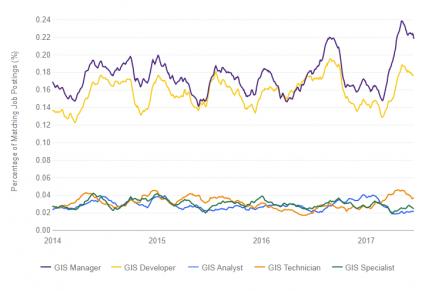 gis technology jobs trends