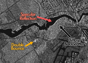 Radarsat2 example: double bounce, specular reflection and diffuse backscatter