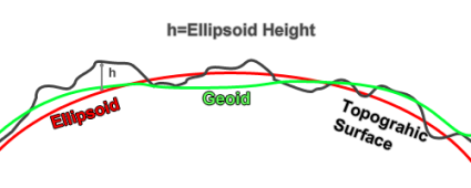 Ellipsoid Height