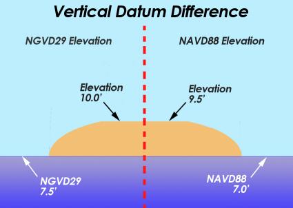 NGVD29 vs NAVD88