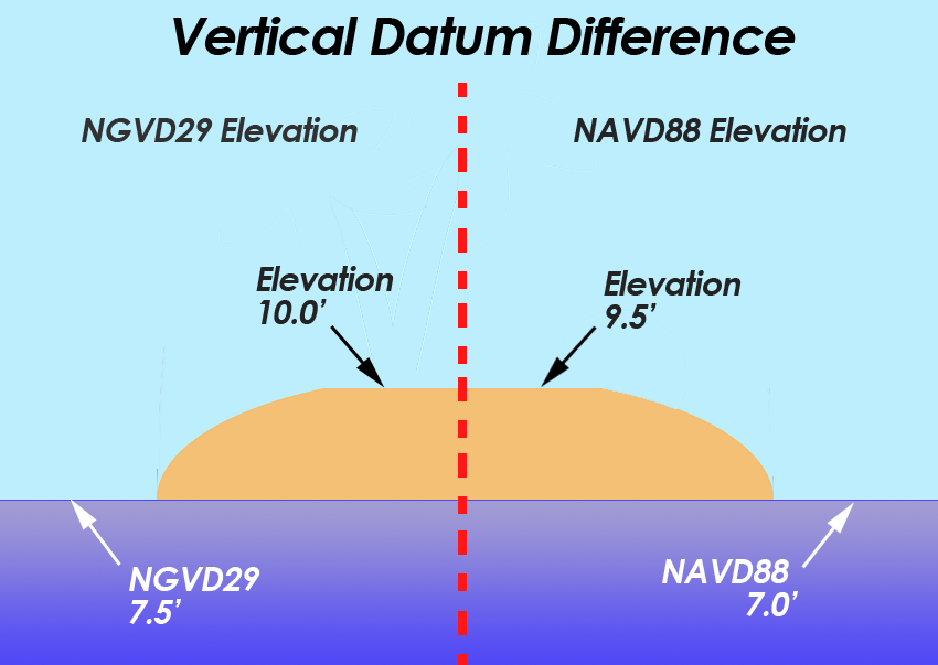 Vertical Datum Earths Elevation Reference Frame Gis Geography