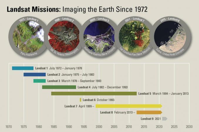 Landsat Tmeline