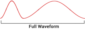 Full Waveform LiDAR