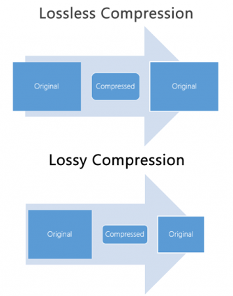 Lossy vs Lossless