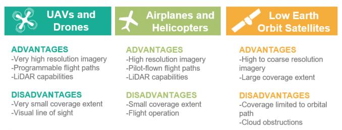 Remote Sensing Sensor Types Advantages Disadvantages