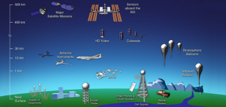 Remote Sensing Technologies