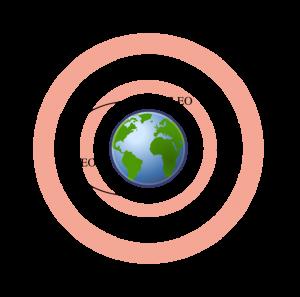 Satellite Orbits Altitude