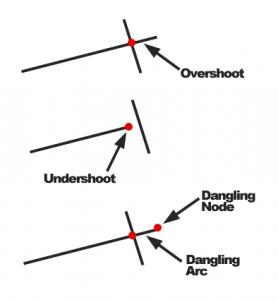 Types of Errors - Dangles, Overshoots, Dangles