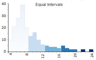 Equal Intervals Histogram