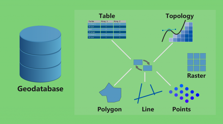 What is a Geodatabase? Personal vs File Geodatabase