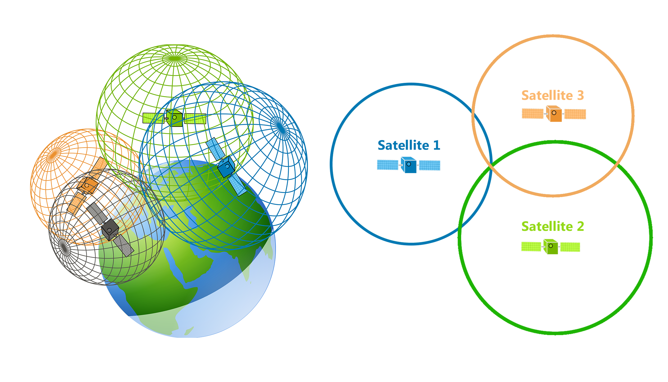 trilateration vs triangulation how gps receivers work Gps Architecture Diagram