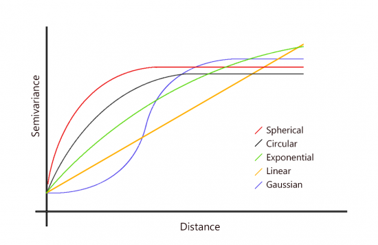 Types of kriging models - spherical, circular, exponential, gaussian and linear