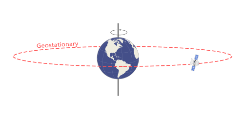 Geostationary Orbit