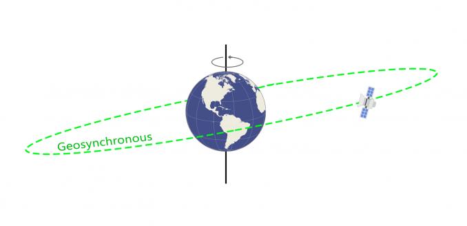Geosynchronous Orbit