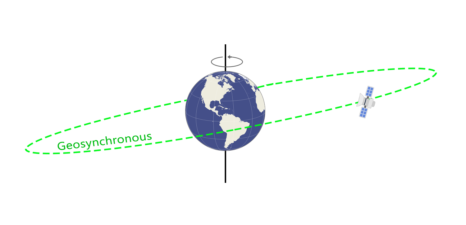 an introduction to the analysis of geosynchronous orbits Different types of satellite orbits the satellite's orbit is a critical component of its function basically, there are 3 kinds of satellite orbits, which depend on its position relative to the surface of the earth.
