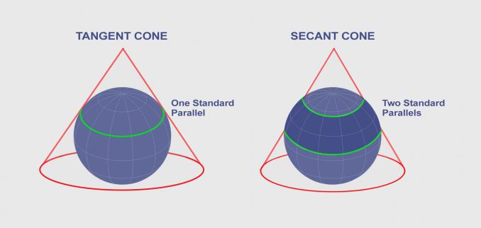 Secant Tangent Cone