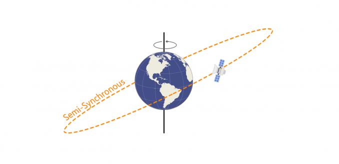 Semi-Synchronous Orbit