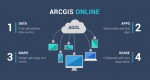 An Introduction to Esri ArcGIS Online (AGOL)
