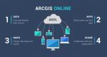 An Introduction to Esri ArcGIS Online (AGOL)