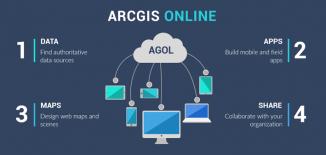 esri arcgis online agol