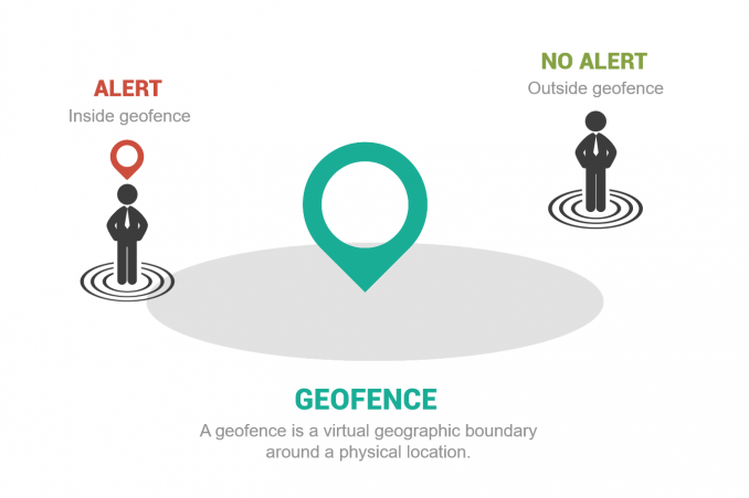 geofence example diagram