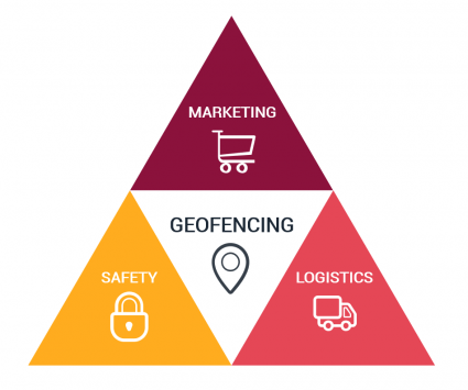 geofencing uses applications