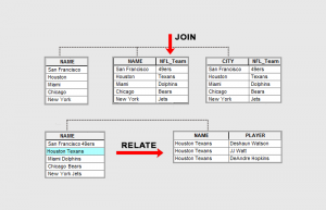 Relate vs Join: Cardinality for Attribute Tables in ArcGIS