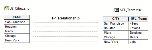 Table 1-1 Relationship in ArcGIS