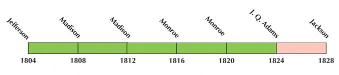 US Election 1816 Timeline