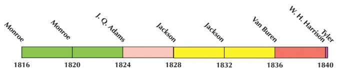 US Election 1828 Timeline