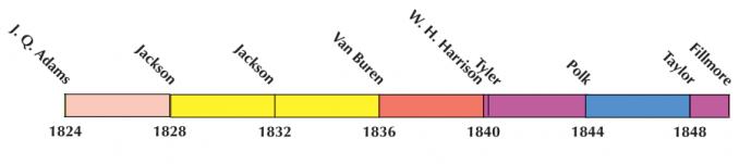 US Election 1836 Timeline