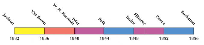 US Election 1844 Timeline