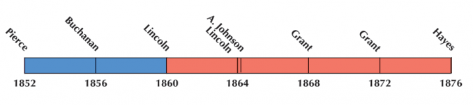 US Election 1864 Timeline