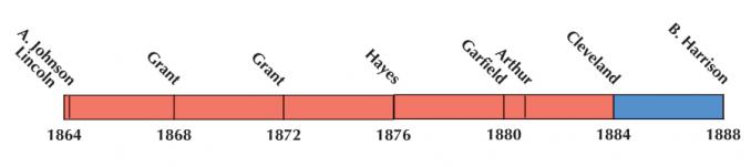 US Election 1876 Timeline